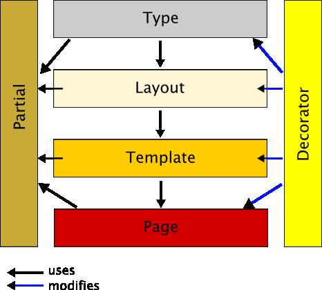 Layering Concept