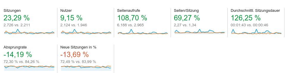 Website-Statistik Juli 2015